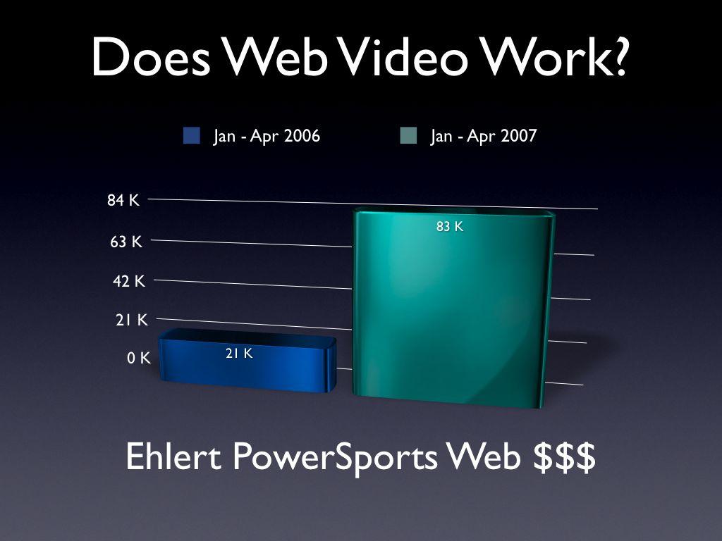 Ehlert Publishing Web Revenute